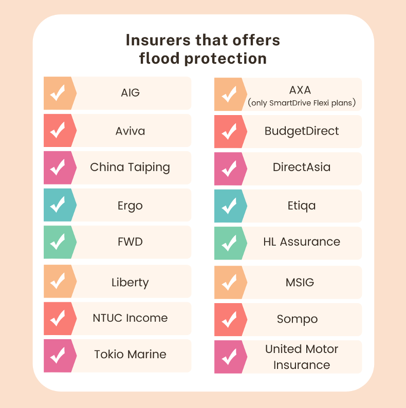 Does your car insurance cover flood damages?